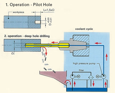 Deep Hole Drilling Conventional Machine Tools on Factory Machine Diagram